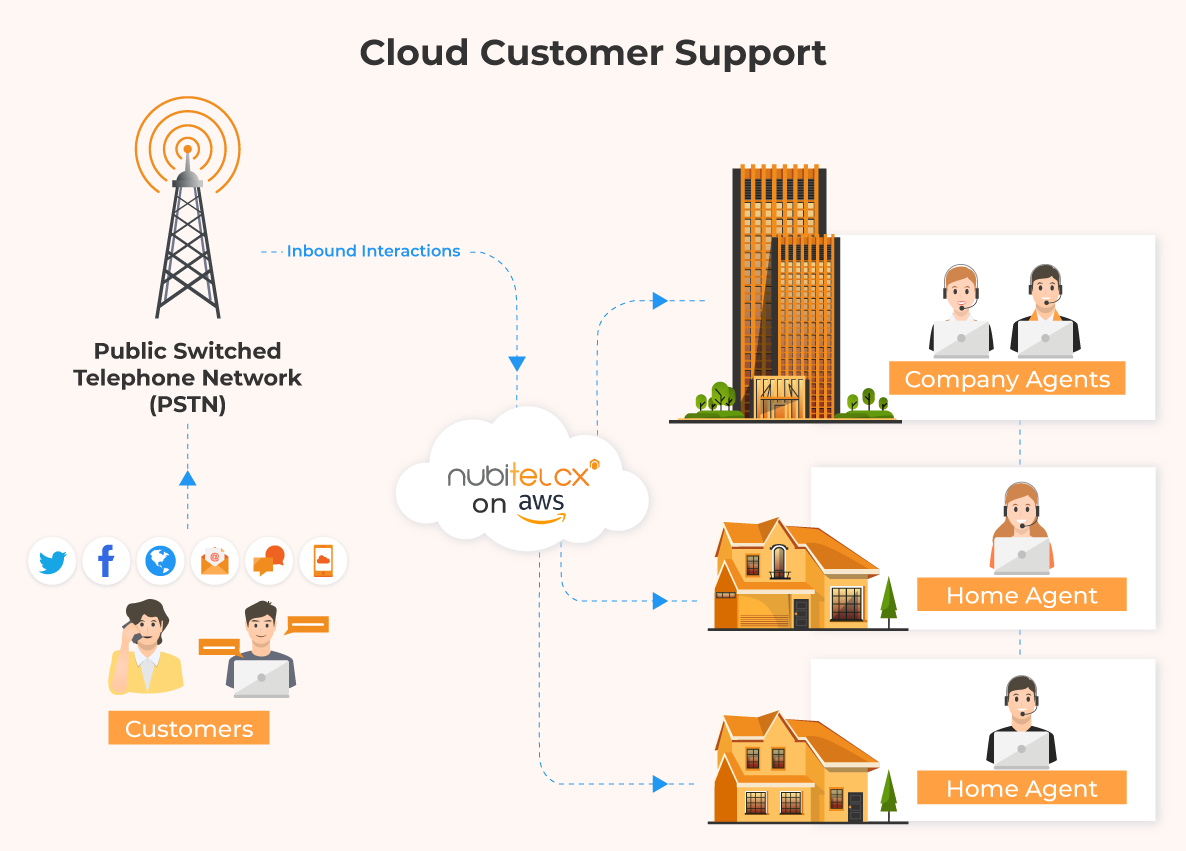 Cloud-Customer-Support